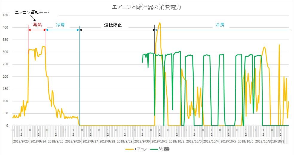 エアコンと除湿器の消費電力比較
