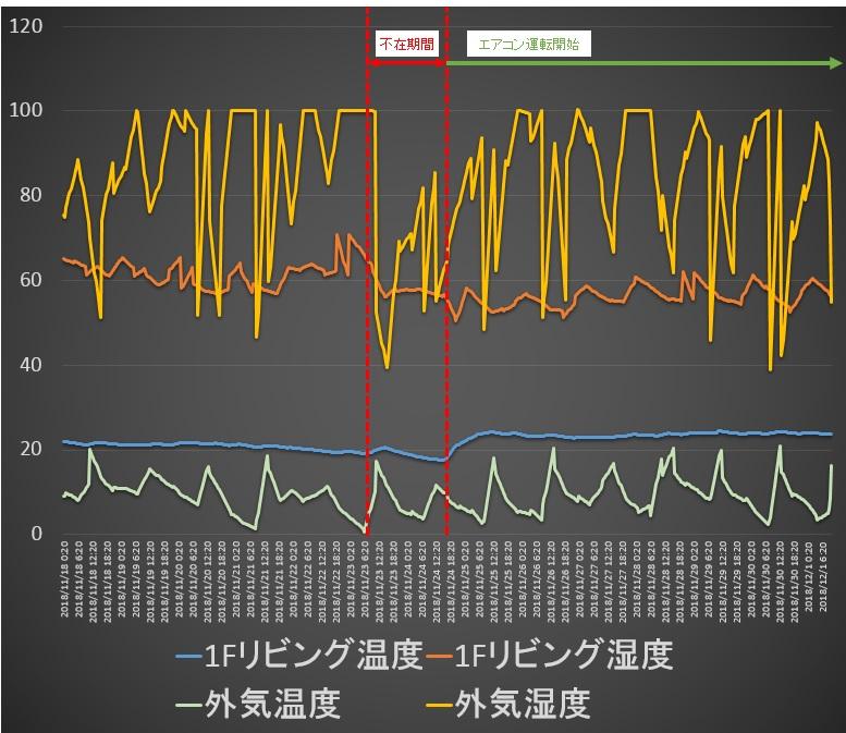 室温と外気温比較181201