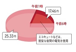 低燃費住宅 9月の電気代請求額と太陽光発電量