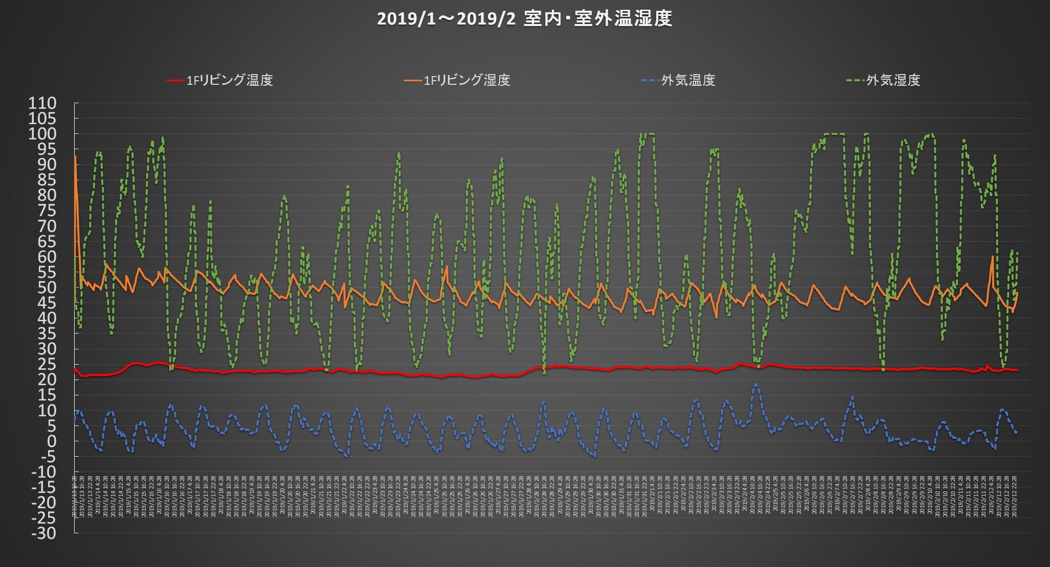 低燃費住宅 201901-02温湿度