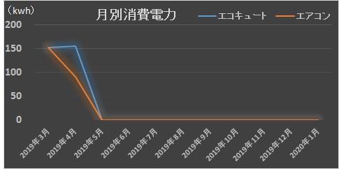 低燃費住宅201904月分電気代請求額2