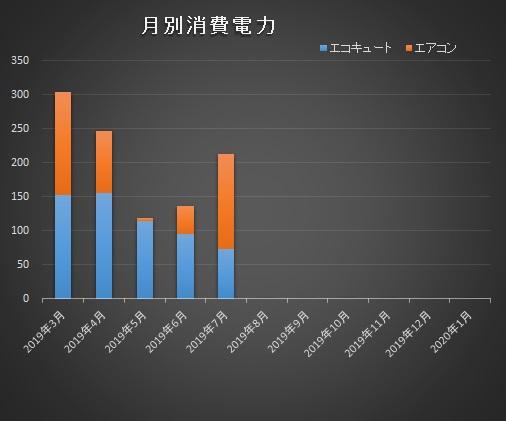 燃費住宅エコキュートエアコン消費電力比較