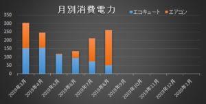 低燃費住宅エコキュートエアコン消費電力比較201908