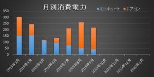 低燃費住宅エコキュートエアコン消費電力比較201909