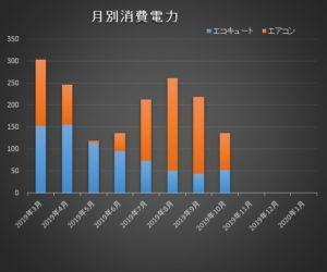 低燃費住宅エコキュートエアコン消費電力比較201910