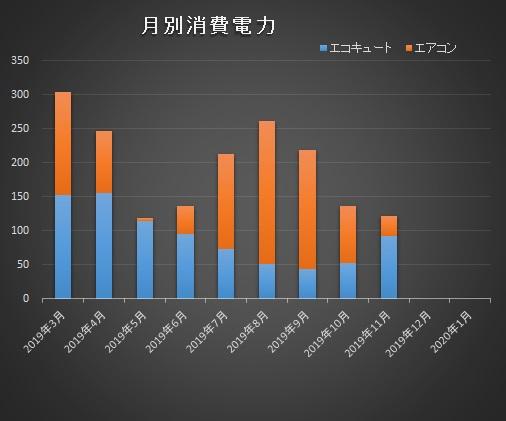 低燃費住宅エコキュートエアコン消費電力比較201911