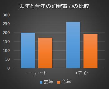 今年と去年の消費電力比較
