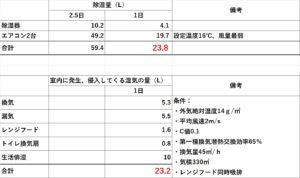 除湿量の表1