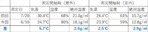 除湿量の表3