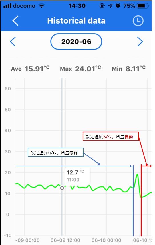 低燃費住宅、ウェルネストホーム、エアコン吹き出し温度4