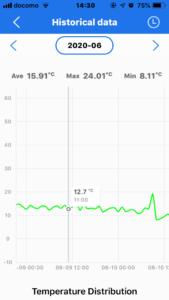 低燃費住宅、ウェルネストホーム、エアコン吹き出し温度2