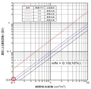 除湿量の表4