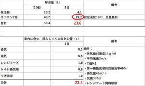 除湿量の表2