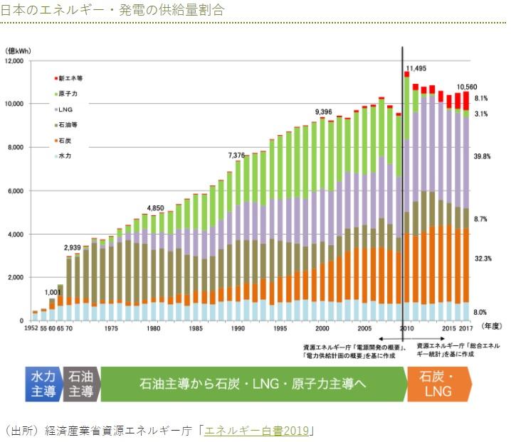 発電種類別の割合の推移