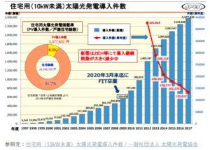 太陽光発電普及率