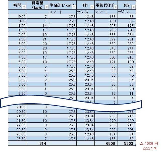 スマートライフプランとぜんぶでんき東京の比較 6月v2