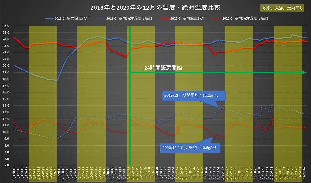 2018年と2020年の12月の温度絶対湿度比較