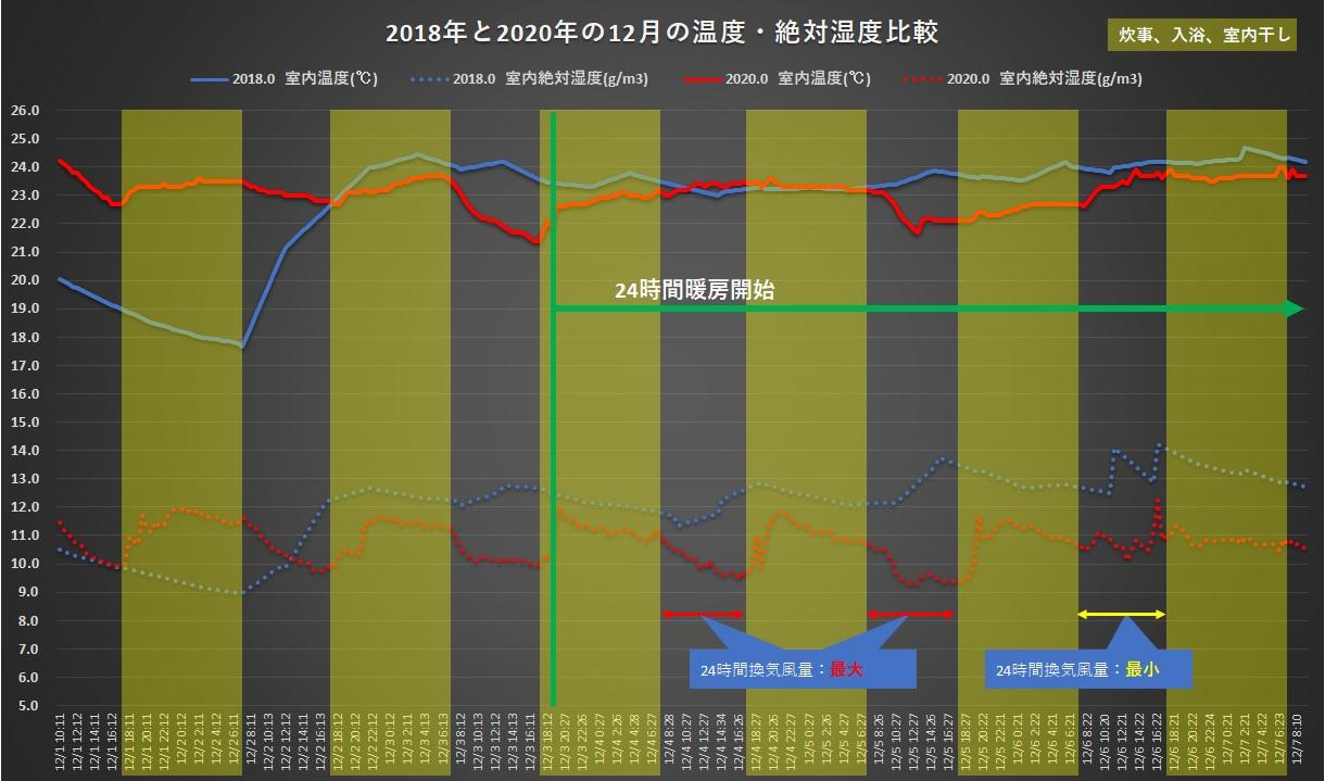 2018年と2020年の12月の温度絶対湿度比較2