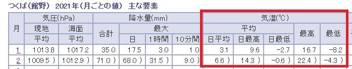 1月と2月の平均気温の比較