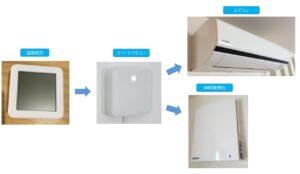 スマートリモコンで空調管理イメージ1