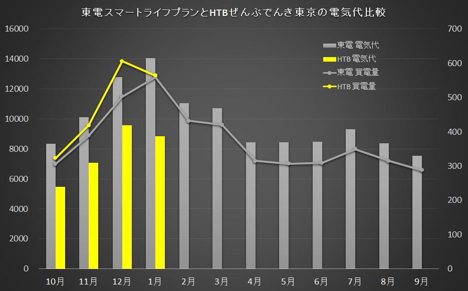 東電スマートライフプランとHTBぜんぶでんき東京の電気代比較 2月