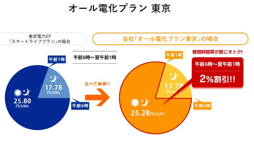 ぜんぶでんき東京 改悪3